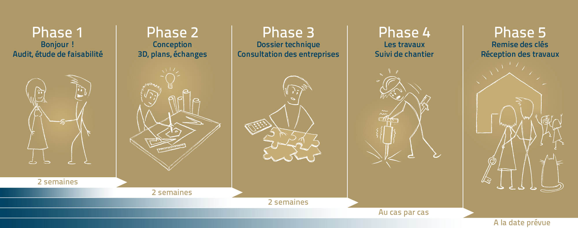 phases projet